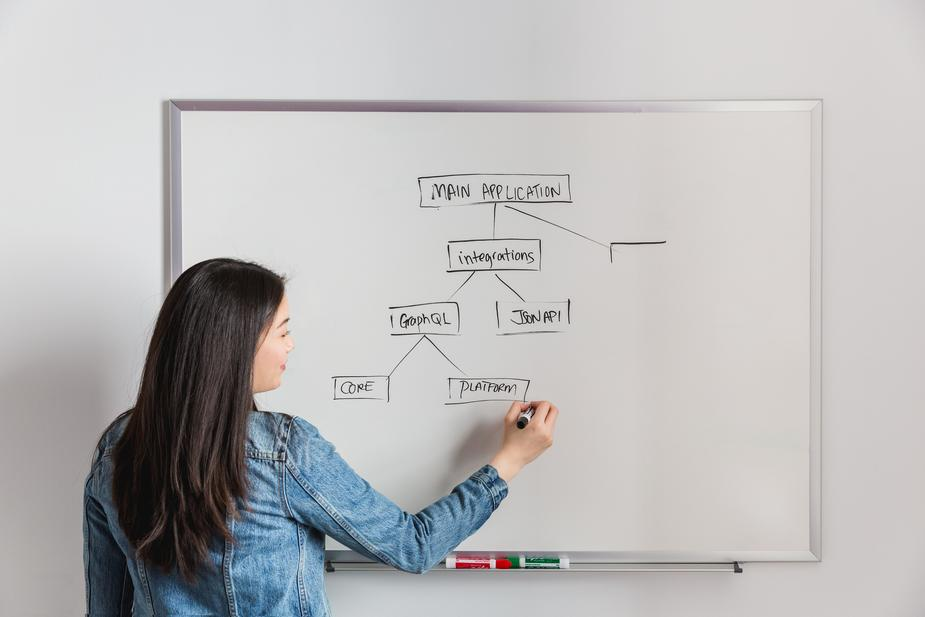 Flowcharting a thought Process